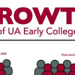 An infographic details the enrollment growth of UA Early College.