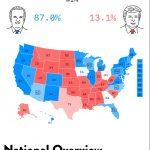 Jack Kersting 2020 presidential forecast model