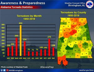 A chart and map of Alabama showing the number of tornadoes by month and county since 1950.